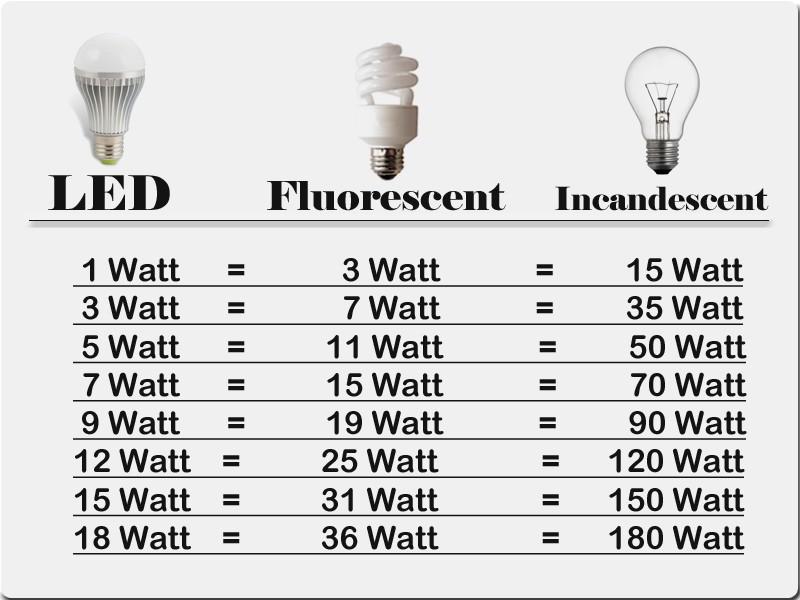 compare-lamp